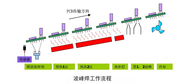 SMT加工插件元器件的波峰焊工艺